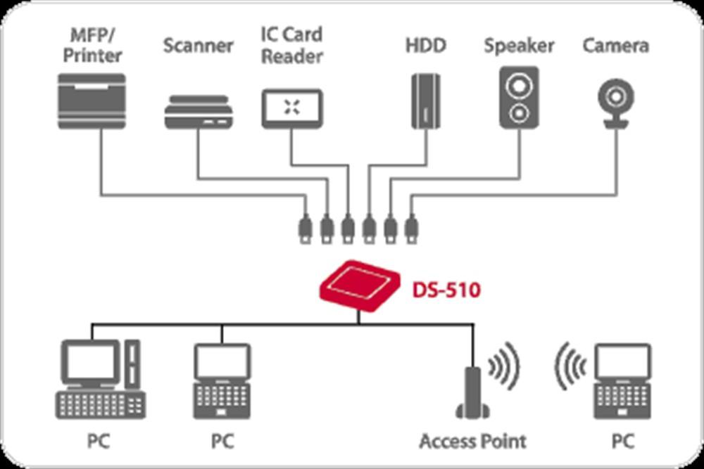 Silex DS-510 Image 2