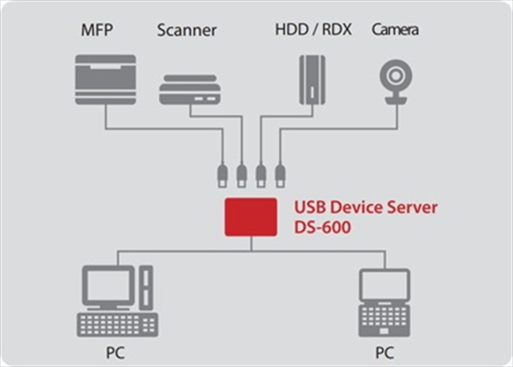 Silex DS-600 USB 3.0 Device Server - Image 2