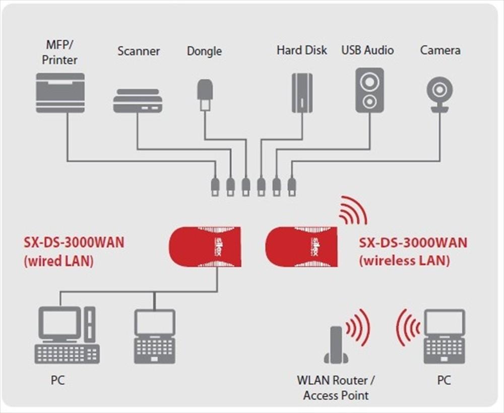 Silex SX-DS-3000WAN USB Device Server (Image 2)
