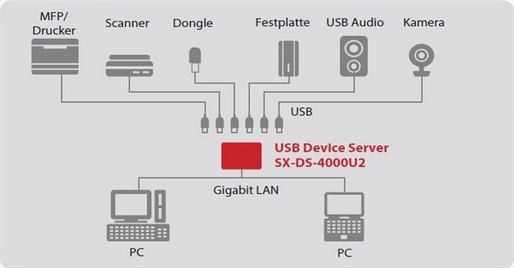 Silex SX-DS-4000U2 USB-Device Server